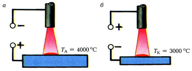 схема сварки с обратной полярностью