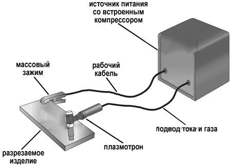 подключение аппарата