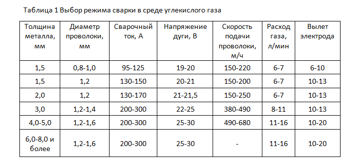 таблица режимов сварки и расхода углекислоты