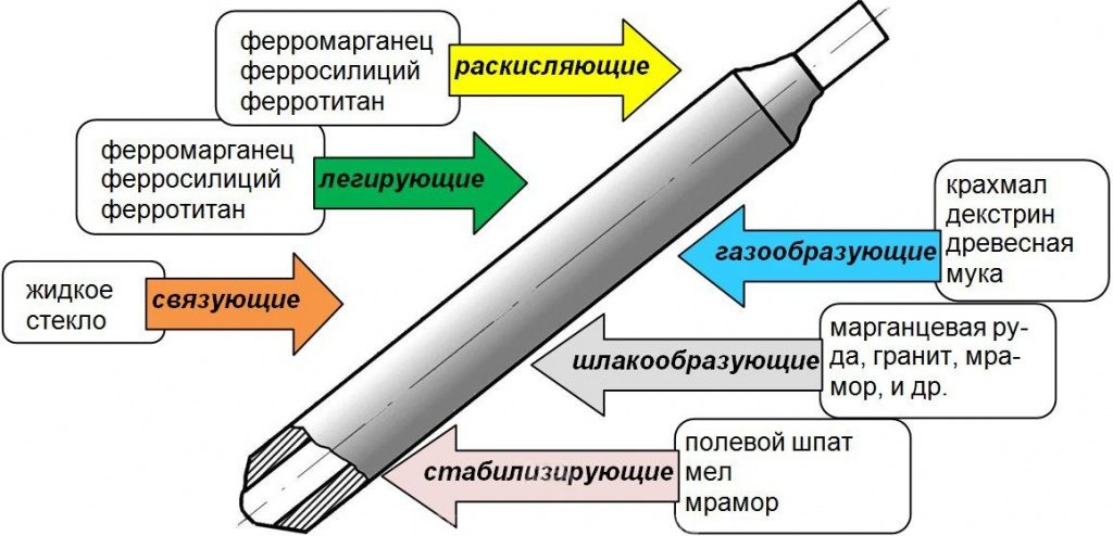 схема электрода для сварки постоянным током