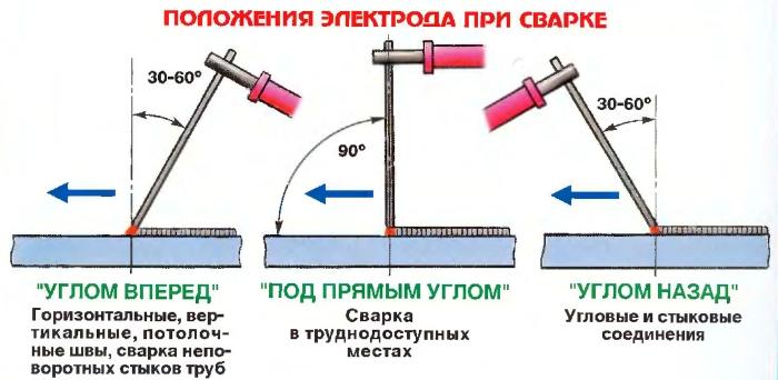 положение электрода при сварке