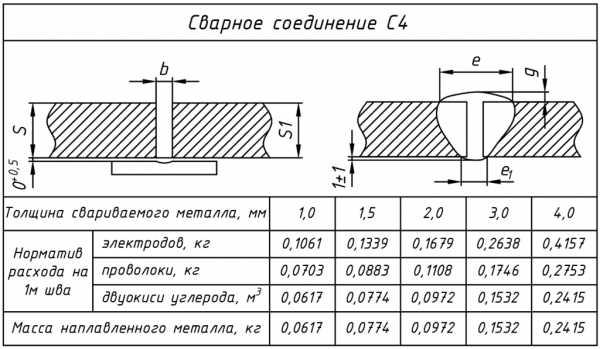 Таблица расчета режима сварки полуавтоматом в среде защитных газов