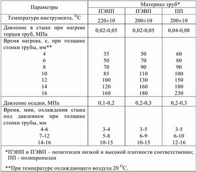 Таблица температур при работе с сварочным феном