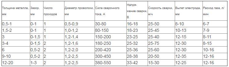 Рекомендации по настройке для работы с поворотно-стыковыми соединениями
