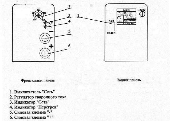 передняя панель инвертора