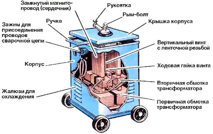 Сварочный трансформатор схема