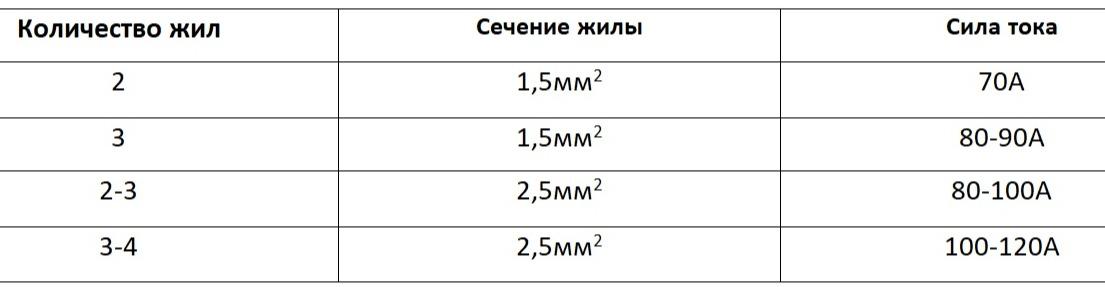 параметры соединения