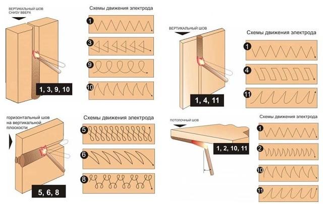 швы и метод сварки