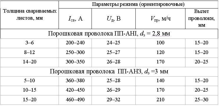 параметры сварки