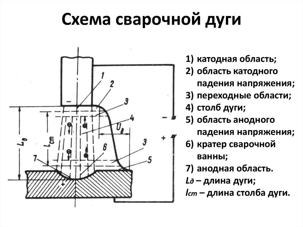 схема сварочной дуги
