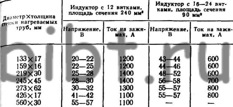 таблица соответствия температур