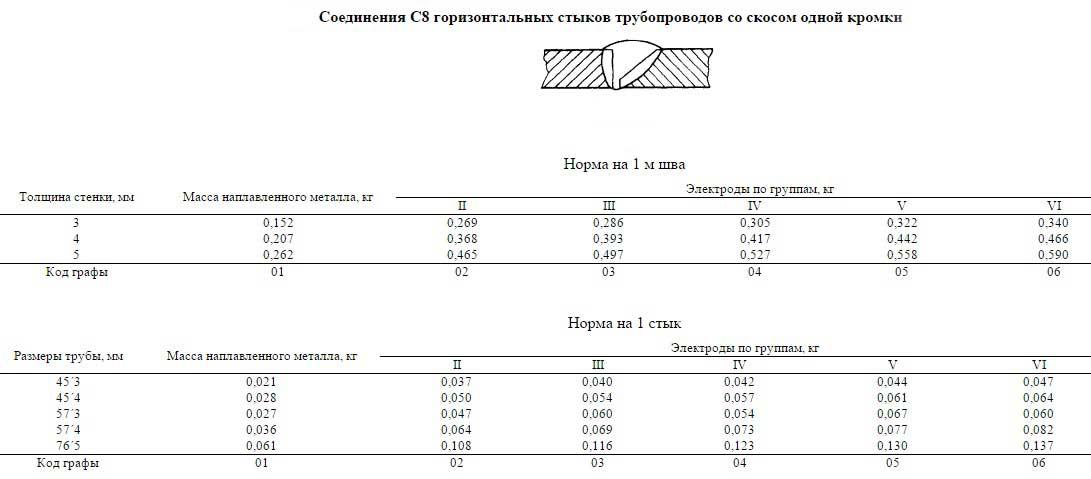 норма расхода на швы и стыки